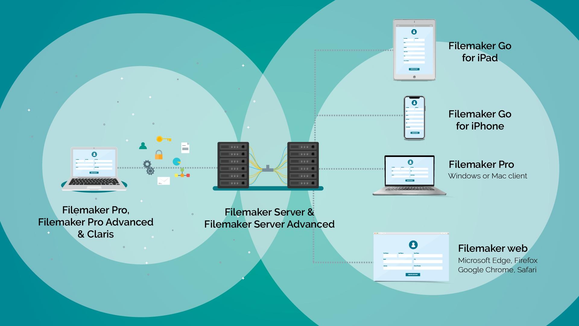 Servicio de Hosting para FileMaker